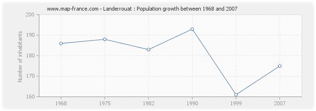 Population Landerrouat