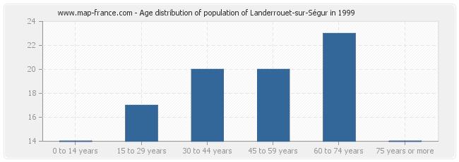 Age distribution of population of Landerrouet-sur-Ségur in 1999