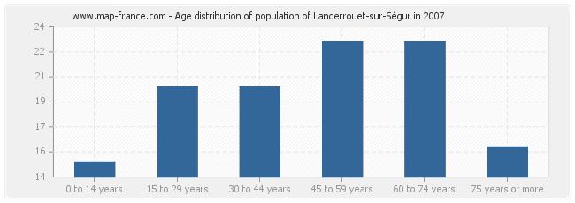 Age distribution of population of Landerrouet-sur-Ségur in 2007