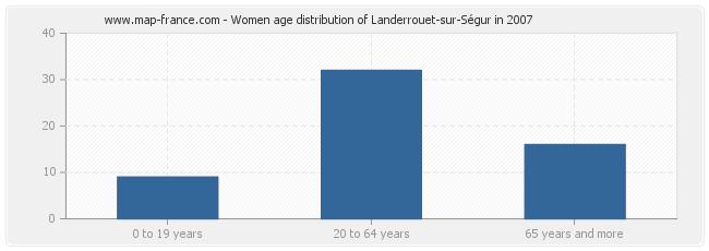 Women age distribution of Landerrouet-sur-Ségur in 2007