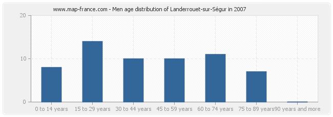 Men age distribution of Landerrouet-sur-Ségur in 2007