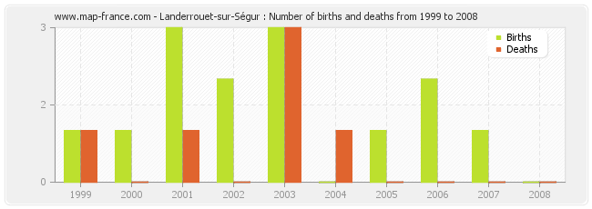 Landerrouet-sur-Ségur : Number of births and deaths from 1999 to 2008