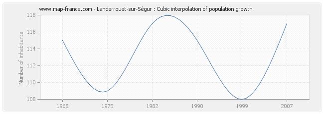 Landerrouet-sur-Ségur : Cubic interpolation of population growth