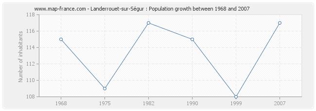 Population Landerrouet-sur-Ségur
