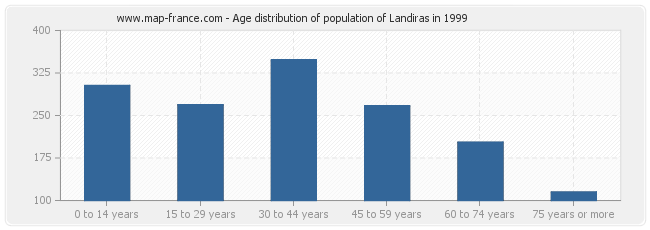 Age distribution of population of Landiras in 1999
