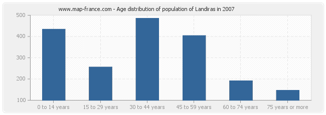 Age distribution of population of Landiras in 2007