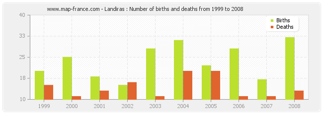 Landiras : Number of births and deaths from 1999 to 2008
