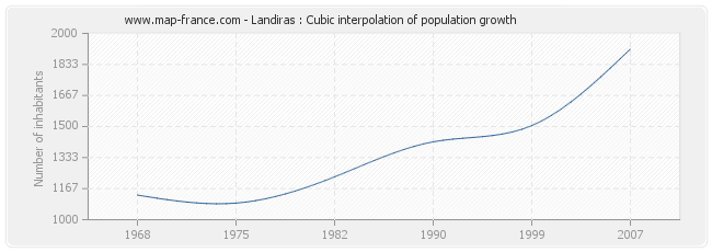 Landiras : Cubic interpolation of population growth