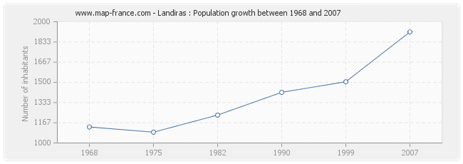 Population Landiras