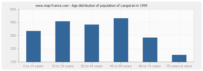 Age distribution of population of Langoiran in 1999