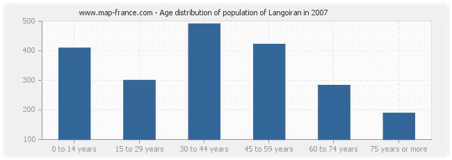 Age distribution of population of Langoiran in 2007