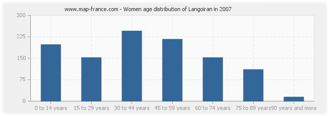 Women age distribution of Langoiran in 2007