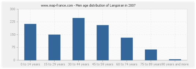 Men age distribution of Langoiran in 2007