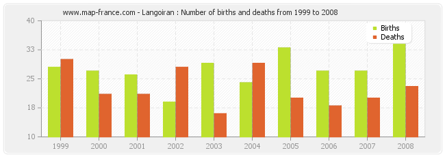 Langoiran : Number of births and deaths from 1999 to 2008