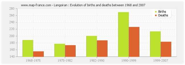 Langoiran : Evolution of births and deaths between 1968 and 2007