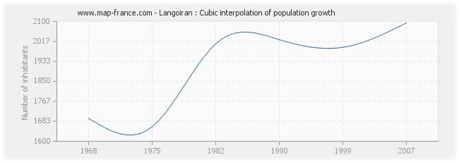 Langoiran : Cubic interpolation of population growth