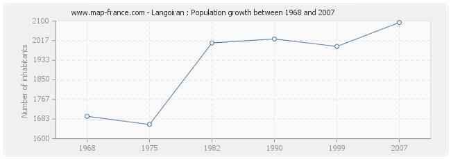 Population Langoiran