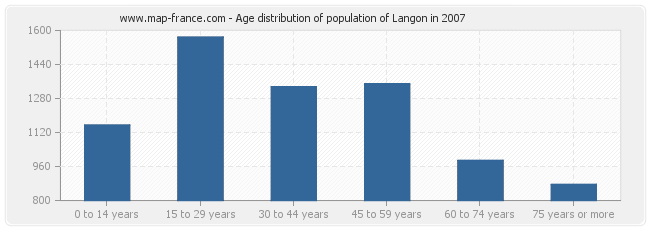 Age distribution of population of Langon in 2007