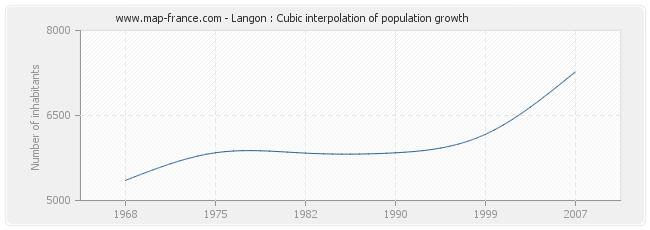 Langon : Cubic interpolation of population growth