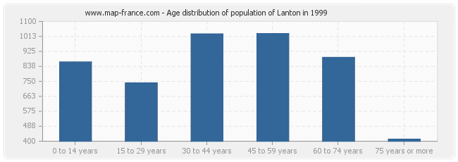 Age distribution of population of Lanton in 1999