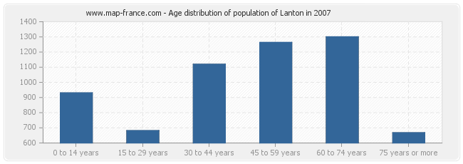 Age distribution of population of Lanton in 2007
