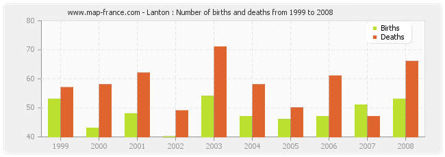 Lanton : Number of births and deaths from 1999 to 2008