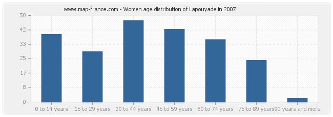 Women age distribution of Lapouyade in 2007