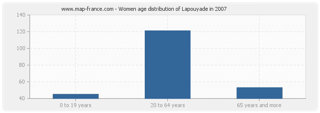 Women age distribution of Lapouyade in 2007