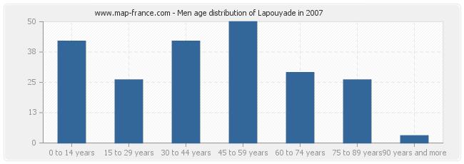 Men age distribution of Lapouyade in 2007