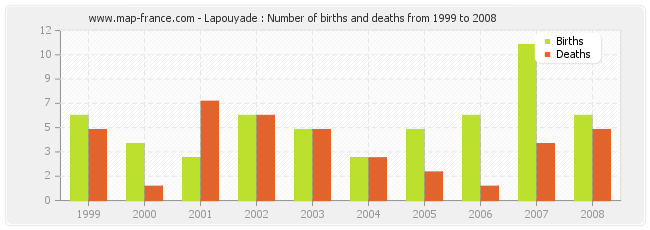 Lapouyade : Number of births and deaths from 1999 to 2008