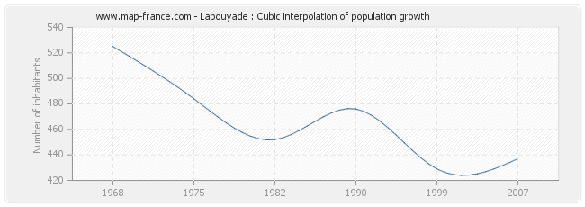 Lapouyade : Cubic interpolation of population growth