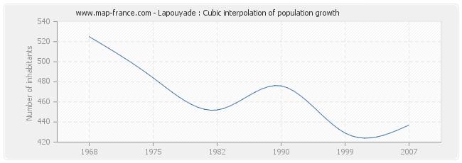 Lapouyade : Cubic interpolation of population growth