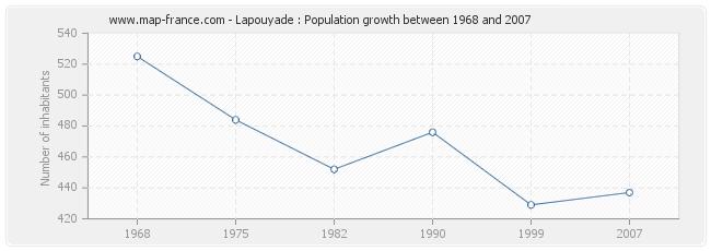 Population Lapouyade
