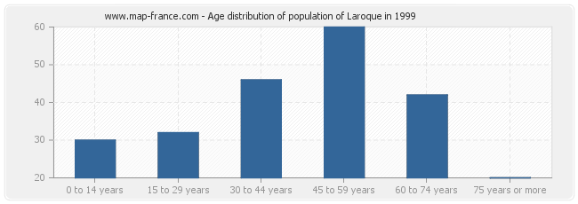 Age distribution of population of Laroque in 1999