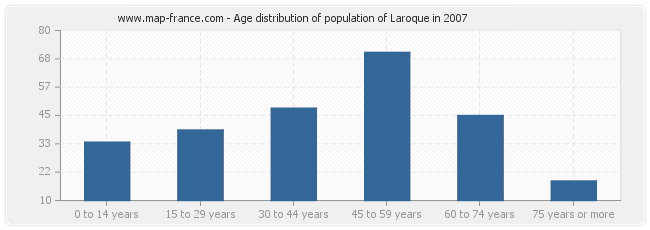 Age distribution of population of Laroque in 2007