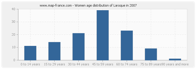 Women age distribution of Laroque in 2007