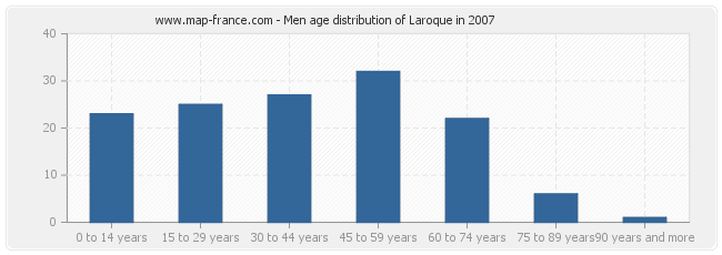 Men age distribution of Laroque in 2007