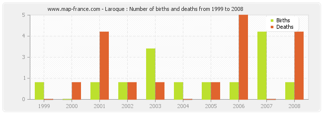Laroque : Number of births and deaths from 1999 to 2008