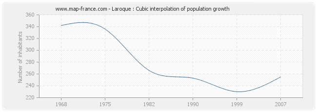 Laroque : Cubic interpolation of population growth