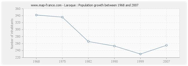 Population Laroque