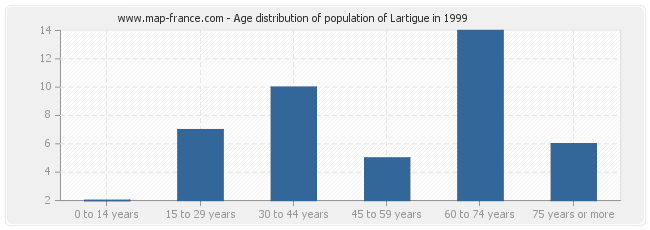 Age distribution of population of Lartigue in 1999