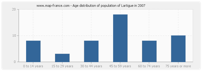 Age distribution of population of Lartigue in 2007