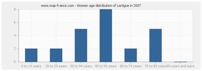 Women age distribution of Lartigue in 2007