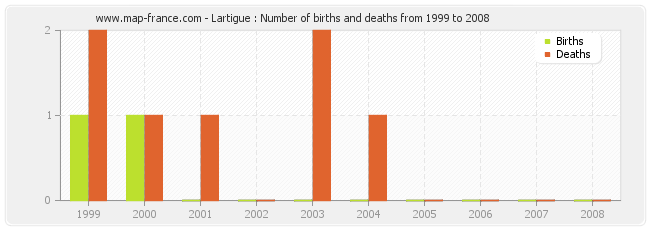 Lartigue : Number of births and deaths from 1999 to 2008