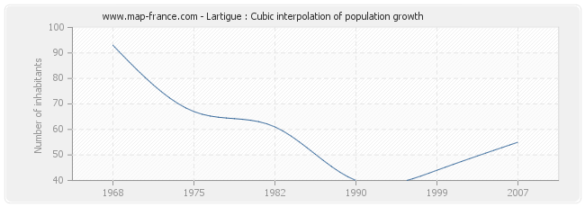Lartigue : Cubic interpolation of population growth