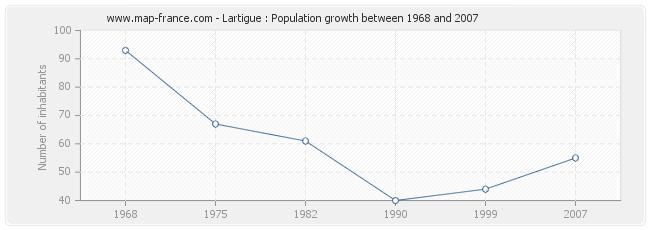 Population Lartigue