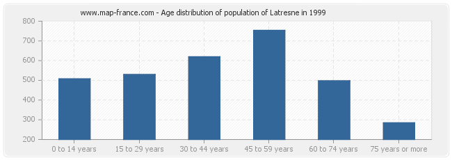 Age distribution of population of Latresne in 1999
