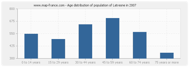 Age distribution of population of Latresne in 2007