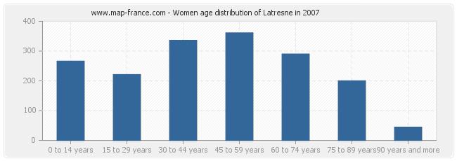 Women age distribution of Latresne in 2007