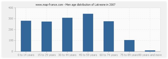 Men age distribution of Latresne in 2007